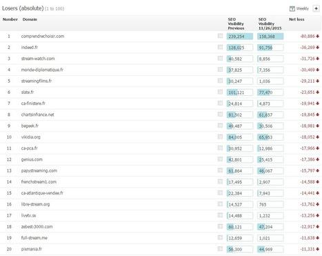 Y a-t-il eu une update Google le 19 novembre dernier ? - Actualité Abondance | Référencement (SEO) - Réseaux sociaux - WebMarketing | Scoop.it
