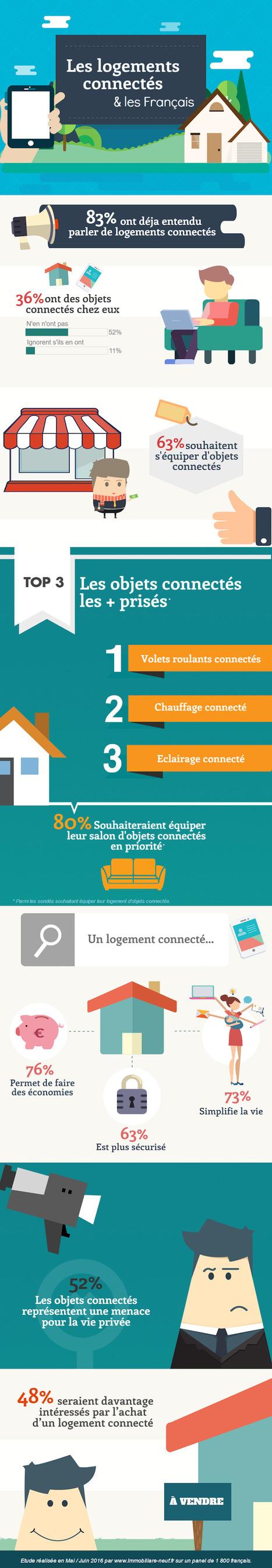[Infographie] les logements connectés et les Français : un rapport encore tendu | Immobilier | Scoop.it