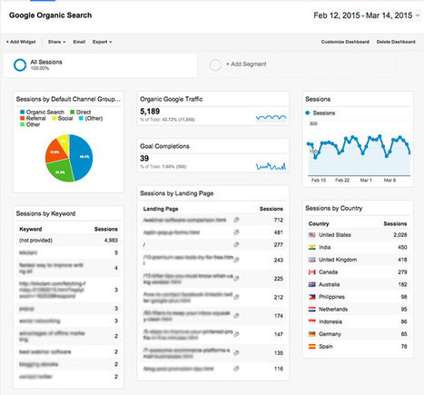 SEO 101: How to Use Google Analytics to Analyze Organic Search Traffic - Search Engine Journal | SEO or not SEO | Scoop.it