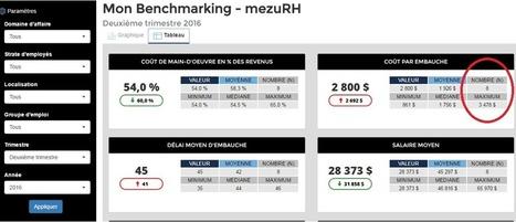 La plus grande communauté en analytique RH se réunit! | SIRH | Scoop.it