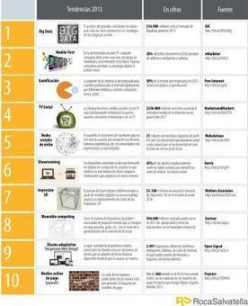 Tendencias digitales para 2013 #infografia | Repensar Comunicación | Scoop.it