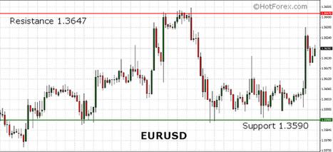 EURUSD pushed higher in the European session. ECB President Draghi speaks in Strasbourg today. | HotForex Blog | hotforex news | Scoop.it