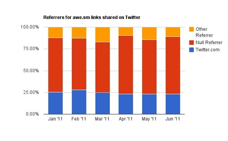How Much Traffic Does Twitter Really Drive?   Social media news   Scoop.it