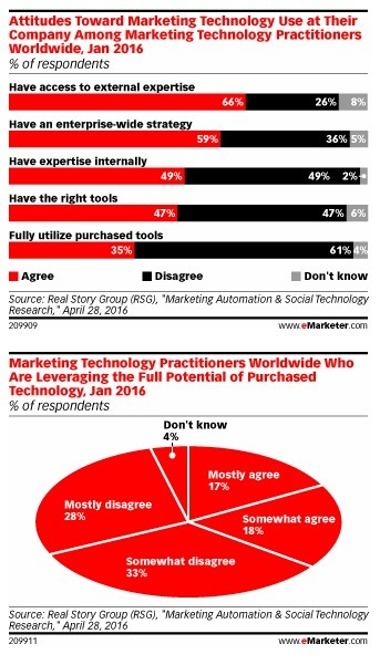 Marketers Struggle to Balance Marketing Technology Tools and Talent - eMarketer | advertising and marketing | Scoop.it