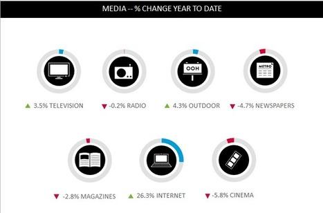 Rapport Nielsen: l'évolution des investissements publicitaires par médias et par continents | Les médias face à leur destin | Scoop.it