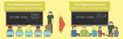 Flipped classroom - ger elever förförståelse och djupare kunskap | Flippa klassrummet | Scoop.it