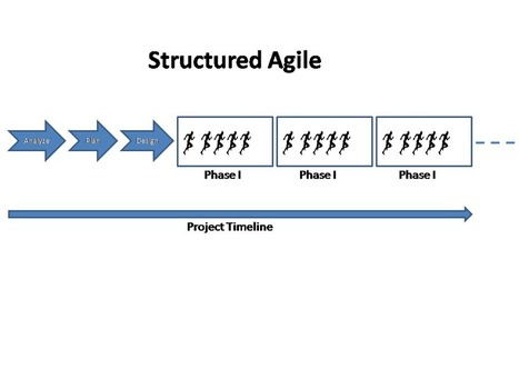 Structured Agile | Collaboration corner | Project management fundamentals | Scoop.it