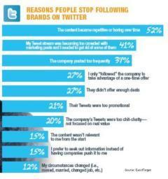 Repetitive Content Turns Off Tweeters | Brand & Content Curation | Scoop.it