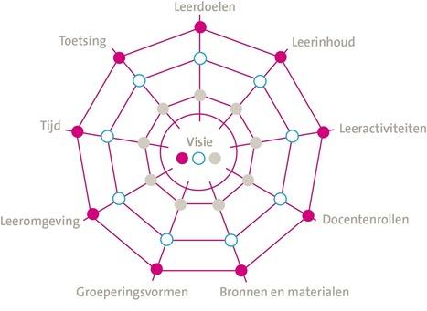 Curriculaire spinnenweb: aanklikbaar!   Master Leren & Innoveren   Scoop.it