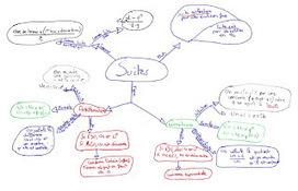 Cartes heuristiques et Mathématiques : un outil pour l'élève | Classemapping | Scoop.it