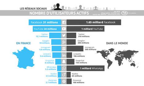 [Infographie]Combien d'utilisateurs des réseaux sociaux en France de Facebook, Twitter, Instagram, LinkedIn, Snapchat, YouTube, Google+, Pinterest, WhatsApp, Viadeo | Social Media Curation par Mon Habitat Web | Scoop.it