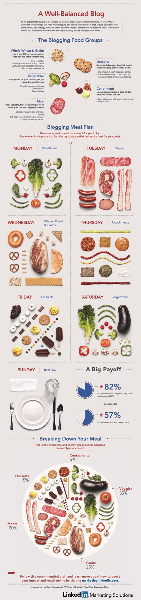 How Not to Be a Boring Blogger: Write Like You Eat (Infographic)   MarketingHits   Scoop.it