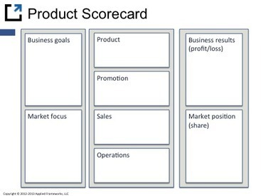 The Applied Frameworks Product Scorecard   On Product Management   Product & Business   Scoop.it