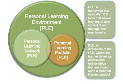 Personal learning environment | online learning insights | PLE-PLN | Scoop.it