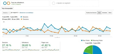Pourquoi Devez-vous Utiliser Google Analytics - Boost Your web | Actualités Webmarketing et Community Management | Scoop.it