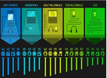 Hour-By-Hour Breakdown Of Media Consumption By Generation [Infographic] | Transmedia: Storytelling for the Digital Age | Scoop.it