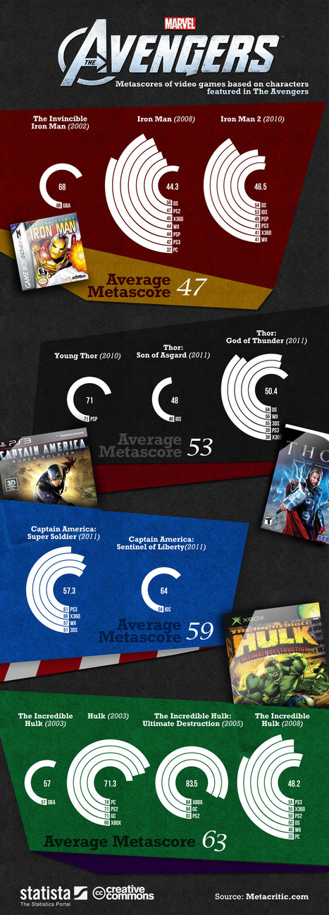 Who is the Best Avenger?[INFOGRAPHIC] | Discovering stories | Scoop.it