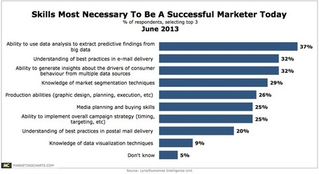 Marketers See Big Data Analysis As Critical Skill for Success | Education and Training, Industry engagement | Scoop.it