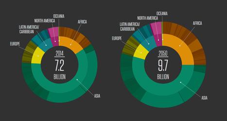 Infographie interactive : les chiffres de population mondiale 2014 - Population Reference Bureau | Des liens en Hist-Géo | Scoop.it