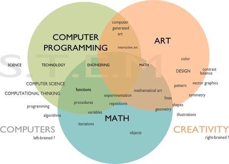 computersforcreativity   Education   Scoop.it