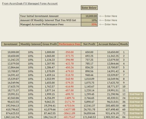 Managed Forex Accounts Reviews - Thefxhelpers +3.04% in July | Managed Forex Accounts | Scoop.it