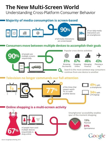 Transmedia: How Multi-Platform Online Users CompleteGoals | Media Psychology Goodness | Los Storytellers | Scoop.it