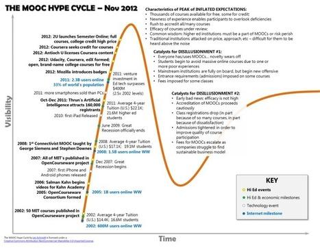 ¿Tienen sentido los MOOC en el mundo corporativo?   Tecnologías para aprender   Scoop.it
