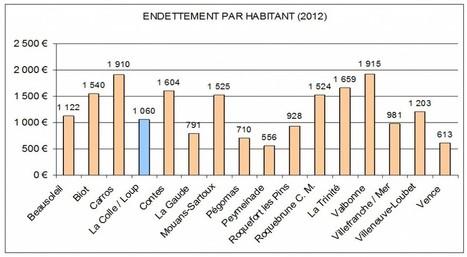 La VÉRITÉ sur les finances communales ! - Christian Berkesse, Élections municipales 2014 de la Colle-sur-Loup   Municipales 2014   Scoop.it