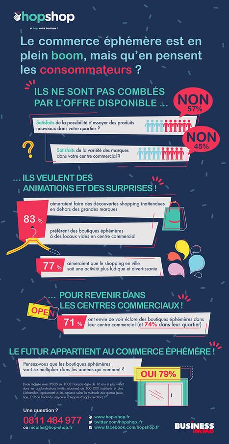 Le consommateur en manque de pop-up stores | Etude & infographie | Scoop.it