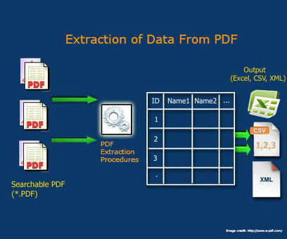 Extract Data from PDF – DataExtractionServices Offers Inexpensive & Capable PDF Extraction Service | PRLog | Data Extraction | Scoop.it
