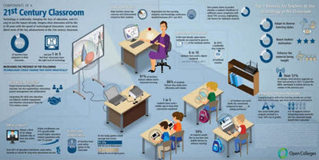 Technology Integration in the Classroom – Snagit Guide | Snagit | Scoop.it