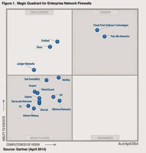 Network Security Memo: 2010 - 2014 Gartner Magic Quadrant for Enterprise Network Firewall   CCNA Security   Scoop.it