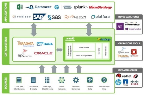 Build a Modern Data Architecture with Hadoop | EEDSP | Scoop.it