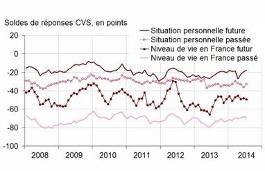Le taux d'épargne : une hausse dans la douleur   Gestion de patrimoine   Scoop.it