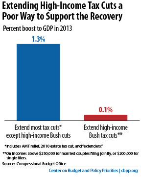 No Economic Basis for Holding Middle-Class Tax Cuts Hostage to Tax Cuts for Wealthy | Portland Coffee Party | Scoop.it