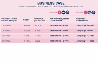 Le crédit mobilité, un autre visage de l'autopartage | Veille Innovation (archives) | Scoop.it