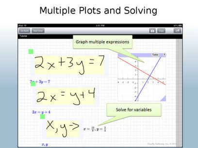 Math Techniques and Strategies: Free iPad Apps in Math   Ipads in Middle School Mathematics   Scoop.it