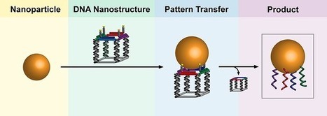 A 'printing press' for gold nanoparticles to facilitate  their use in electronic and medical applications | Amazing Science | Scoop.it