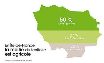 L'environnement en Île-de-France:50 % du territoire francilien est AGRICOLE et 23 % urbanisé. | URBANmedias | Scoop.it