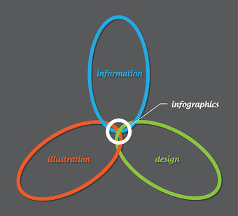 Innovation Design In Education - ASIDE: Info-graphicacy: Saving Visually Self-Destructive Students   A New Society, a new education!   Scoop.it