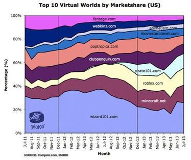 360blog » Blog Archive » Tween Virtual Worlds by the Numbers | Smart Media | Scoop.it