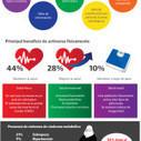 34% de la población joven con algún problema de salud asociado al sedentarismo | Sala de Prensa | SEDENTARISMO | Scoop.it
