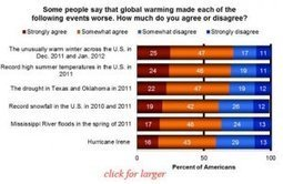 Public Linking Severe Weather to Climate Change | Sustain Our Earth | Scoop.it