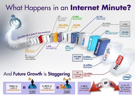 What happens in an Internet minute? [Infographic] | Best Infographics of all time | Scoop.it