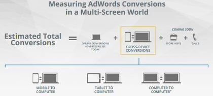 Google Launches 'Estimated Cross-Device Conversions' In AdWords, First Stage Of New 'Estimated Total Conversions' | Export Pod News | Scoop.it