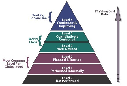 Benchmarking your digital marketing capability - Smart Insights | #TheMarketingAutomationAlert | Marketing Insights | Scoop.it