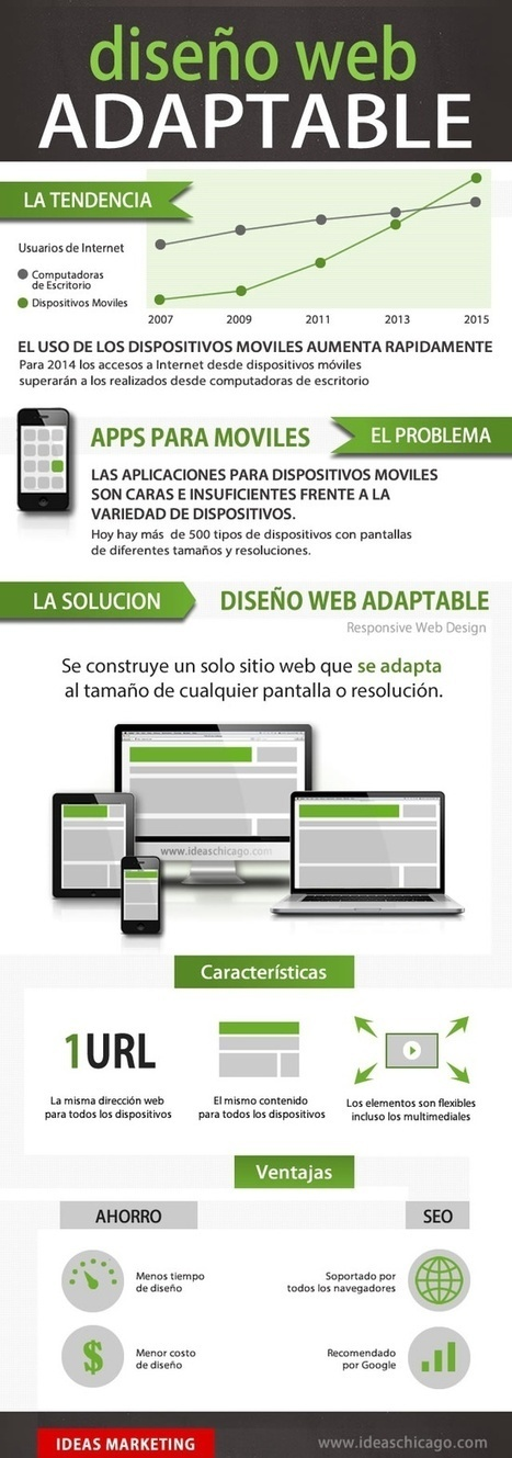 #Infografía >>> Diseño Web adaptable | Importancia del SEO Local | Scoop.it