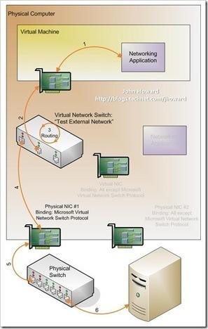 How does basic networking work in Hyper-V? - John Howard - Senior Program Manager in the Hyper-V team at Microsoft - Site Home - TechNet Blogs   Windows Server, Powershell & Hyper-V Tips   Scoop.it