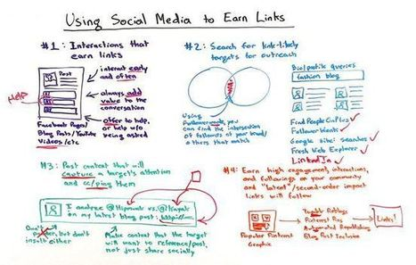 Video : Top 4 Ways to Use Social Media to Earn Links | Search Engine Optimization | Scoop.it