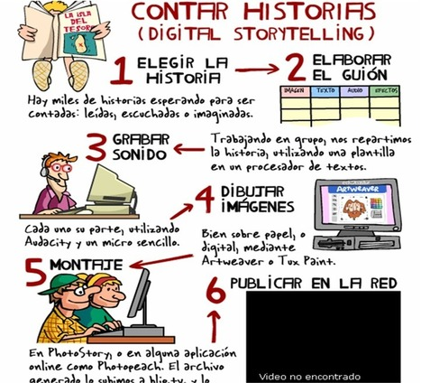 Hurukuta: Contar historias en formatos digitales | Metodologías alternativas de aula | Scoop.it